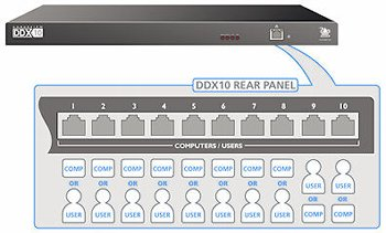 ADDERView DDX10 KVM Matrix Switch