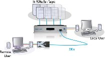 ADDERView KVM Switch 1 User, 16 Rechner