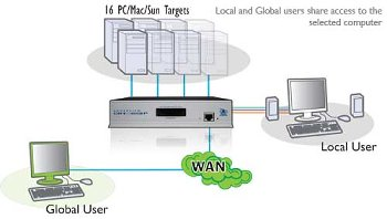 ADDERView KVM Switch 2 User, 16 Rechner
